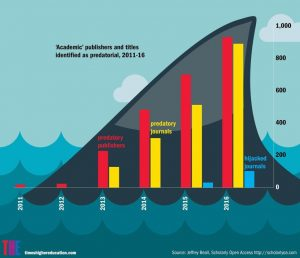 Increast in predatory publishers, from >50 in 2011 to 900 in 2016