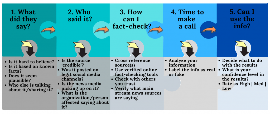 An infographic describing a five-step source assessment process for fake news.
