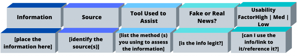 Infographic describing the source assessment matrix tool, encompassing information, source, tool, fake/real, and usability factor.