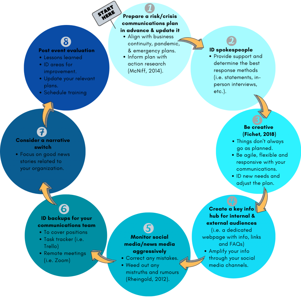 Infographic describing an eight-step communications process for risk and crisis situations.