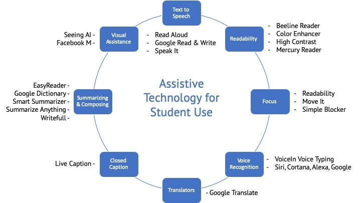 A visual diagram outlining a range of assistive technologies for student use, including text to speech, readability, focus, voice recognition, translators, closed caption, summarizing and composing, and visual assistance.