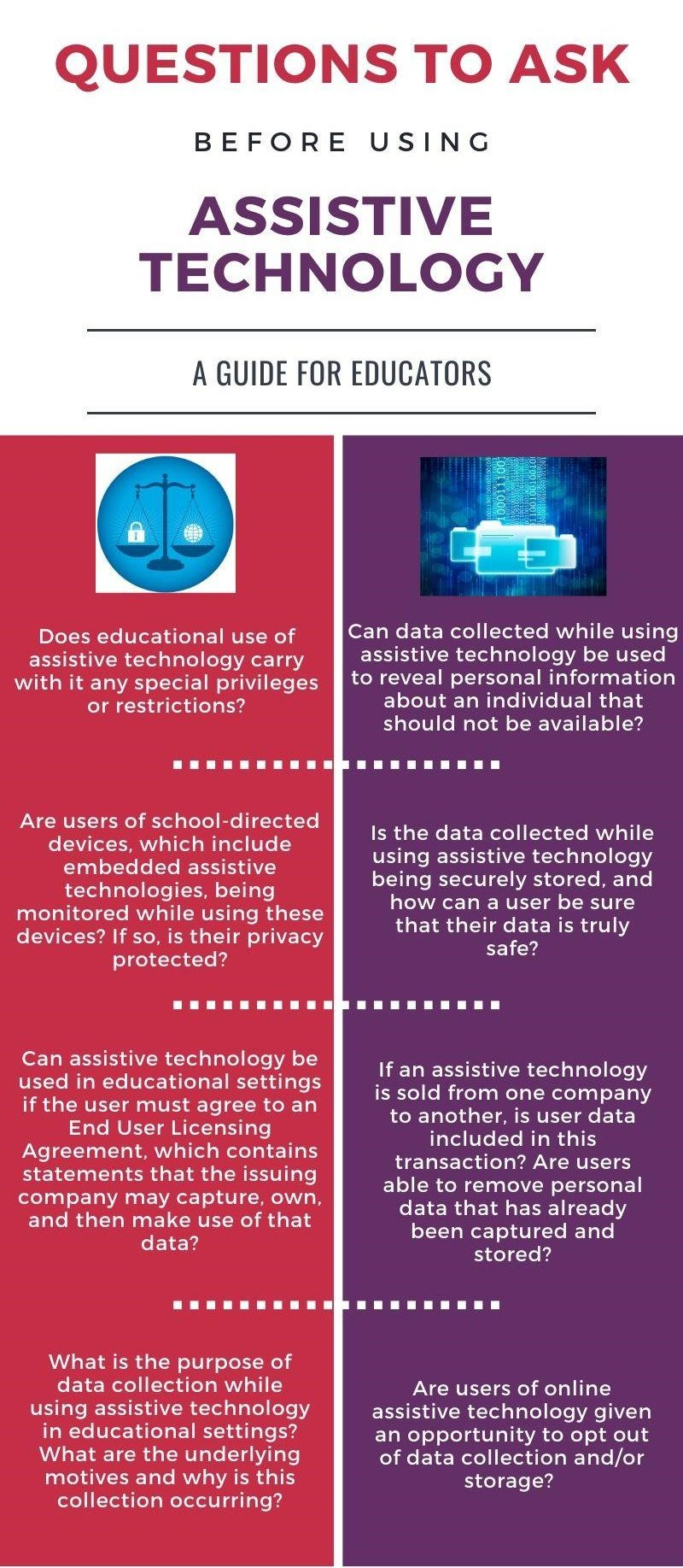 An infographic providing educators with questions to ask before using assistive technologies.