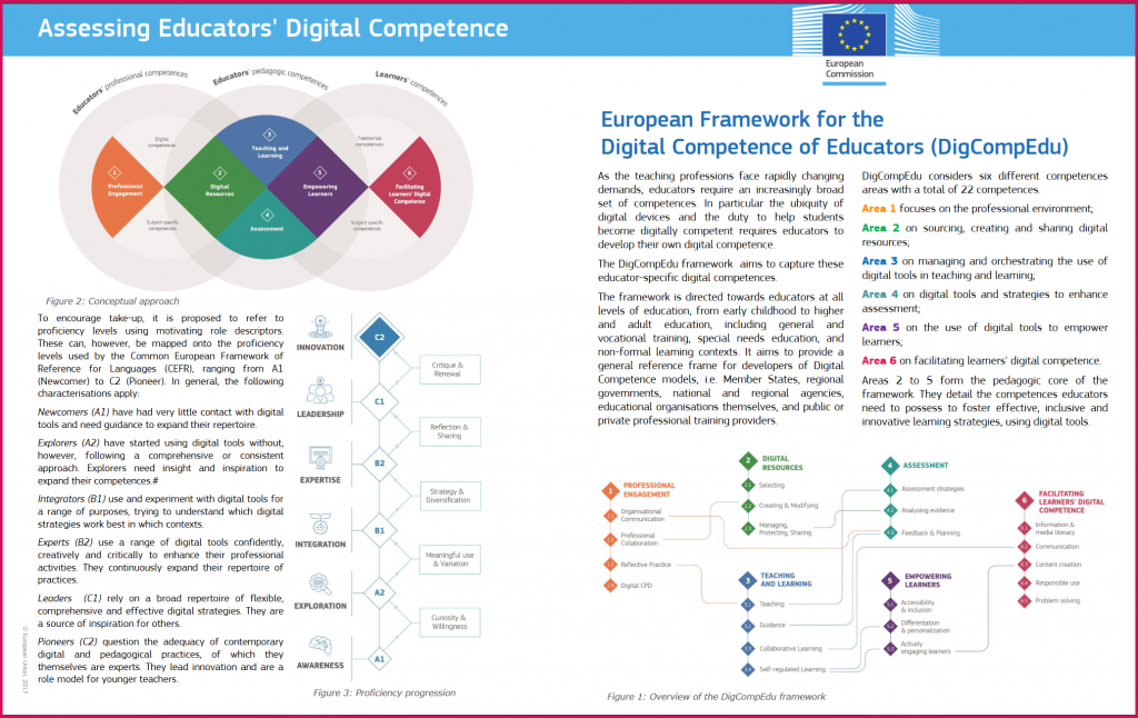 This is a screenshot of a powerpoint leaflet on the Digital Competency Framework for Educators page 1 that can be accessed here: https://ec.europa.eu/jrc/sites/jrcsh/files/digcompedu_leaflet_en-2017-10-09.pdf