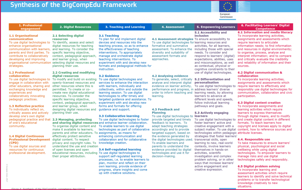 This is a screenshot of a powerpoint lealflet on the 22 descriptors of digital competencies for educators to be accessed here: https://ec.europa.eu/jrc/sites/jrcsh/files/digcompedu_leaflet_en-2017-10-09.pdf