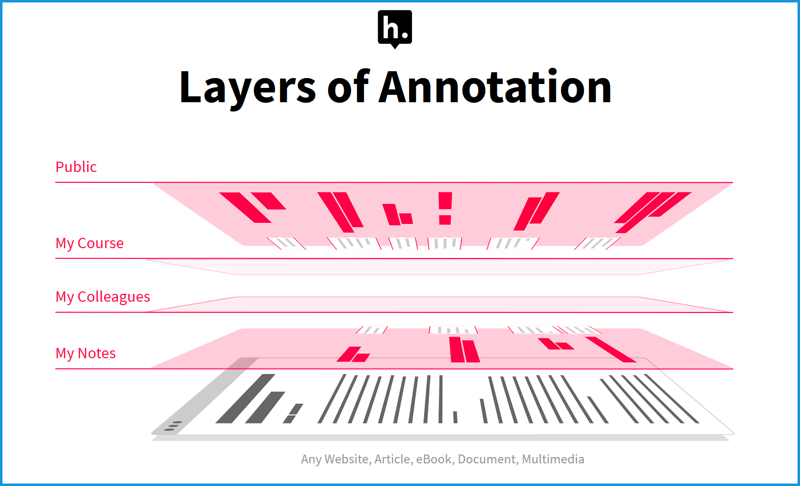This pictures shows multiple layers of annotations that are possible when using the web annotationtool Hypothesis