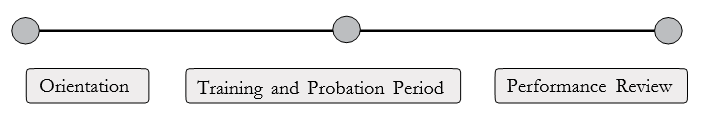 Continuum containing orientation, training and probation period, and performance review.