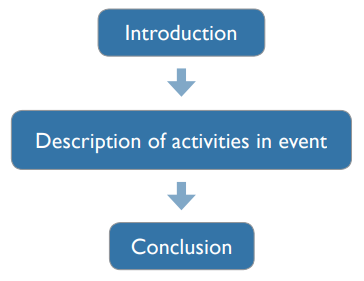 Introduction. Description of activities in event. Conclusion.