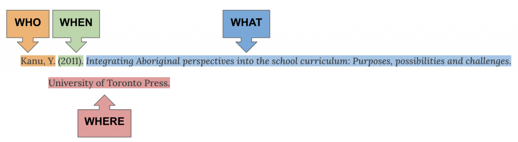Reference citation for an ebook highlighted in different colours and labels for each 4W: who, when, what, where. Citation is Kanu, Y. (2011). Integrating Aboriginal perspectives into the school curriculum: Purposes, possibilities and challenges. University of Toronto Press.