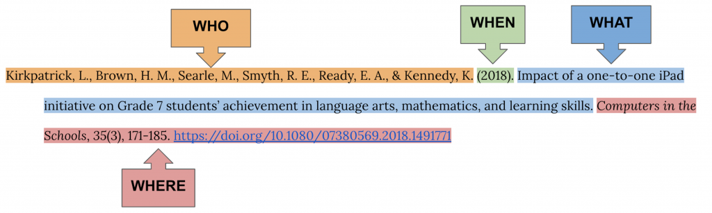 Reference citation for a journal article highlighted in different colours and labels for each 4W: who, when, what, and where. Citation is Kirkpatrick, L., Brown, H. M., Searle, M., Smyth, R. E., Ready, E. A., & Kennedy, K. (2018). Impact of a one-to-one iPad initiative on Grade 7 students' achievement in language arts, mathematics, and learning skills. Computers in the Schools, 35(3), 171-185. https://doi.org/10.1080/07380569.2018.1491771.