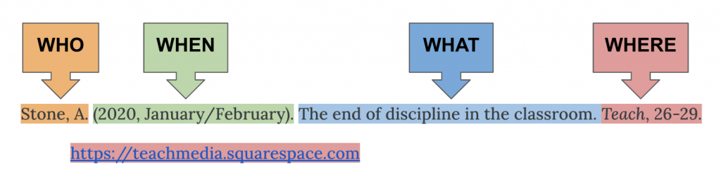 Reference citation for a trade publication article highlighted in different colours and labels for each 4W: who, when, what, where. Citation is Stone, A. (2020, January/February). The end of discipline in the classroom. Teach, 26-29. https://teachmedia.squarespace.com