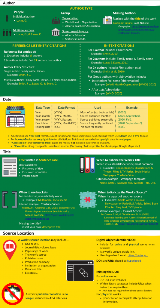 Infographic with green, yellow, and white bannered background displaying APA citation details related to the 4Ws (who, when, what, and where). Infographic is divided in sections according to each 4W including author, date, tiitle, and source location.