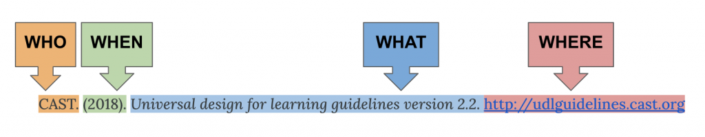 Reference citation for a webpage highlighted in different colours and labels for each 4W: who, when, what, where. Citation is CAST. (2018). Universal design for learning guidelines version 2.2. http://udlguidelines.cast.org/
