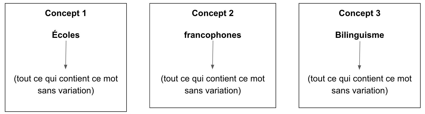 3 Concepts