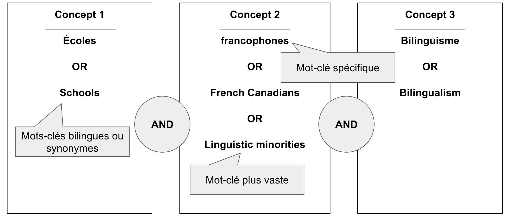 Trois Concepts et Mots-clés