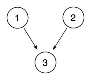 Diagram showing premise 1 and 2 each having arrows pointing to the conclusion, 3. This represents that premises 1 and 2 indepdently support conclusion 3.