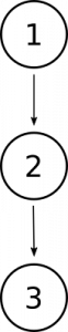 Diagram showing the number 1 with an arrow to the number 2, which has an arrow to the number 3. This represents that premise 1 supports premise, which then supports the conclusion, 3.