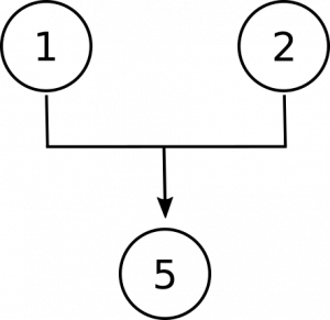 Diagram with the numbers 1 and 2 together having an arrow pointing to the number 5. This represents that premises 1 and 2 jointly support the conclusion, 5.