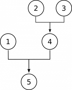 Diagram with the numbers 1 and 4 together having an arrow to the number 5, and the numbers 2 and 3 together having an arrow to the number 4. This represents that premises 1 and 4 jointly support the conclusion, 5, and premises 2 and 3 jointly support premise 4.