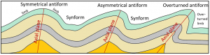 Figure 10.2.1: Examples of different types of folds and fold nomenclature.Axial planes are only shown for the anticlines, but synclines also have axial planes.