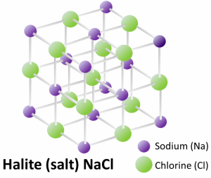 Figure I5: The lattice structure and composition of the mineral halite (common table salt).