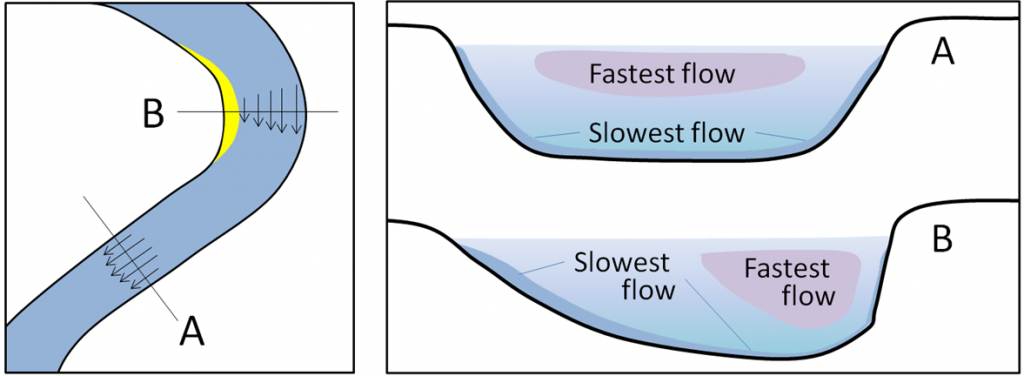 Figure 8.1.1: The relative velocity of stream flow depending on whether the stream channel is straight or curved (left), and with respect to the water depth (right). [Image Description]
