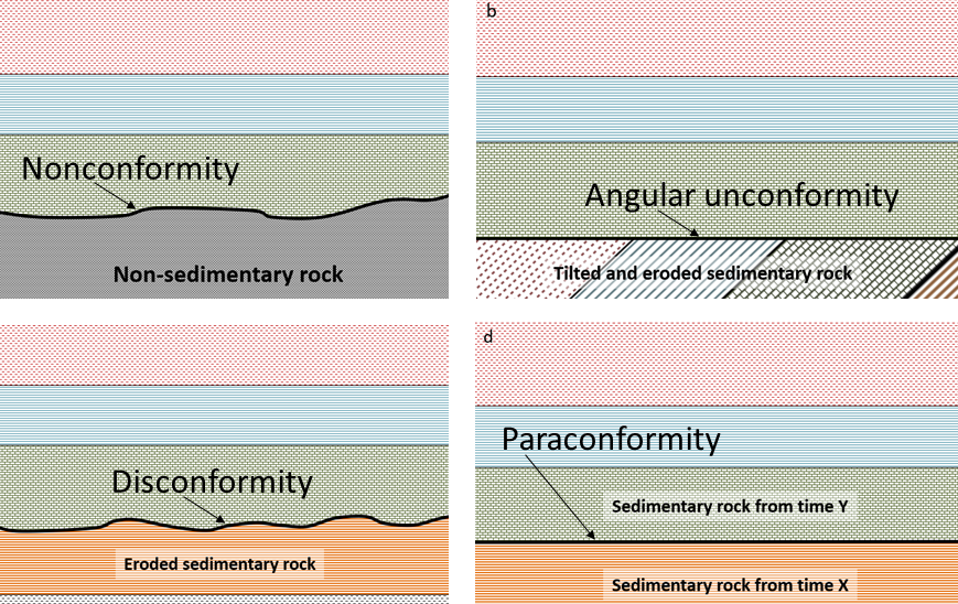 Rock Layers Showing Types Of Rock Manual Guide