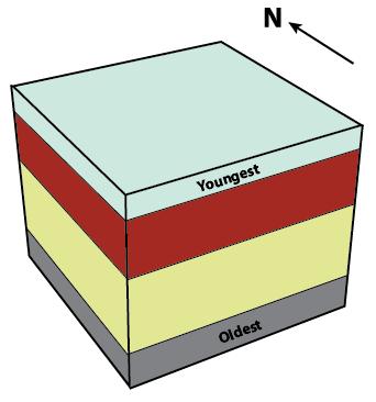 Figure 9.1.1: Block diagram of horizontal strata showing four distinct planar layers.