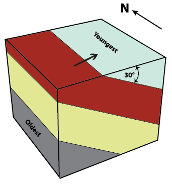 Figure 9.1.2: Block diagram of dipping strata. The same four distinct planar layers from Figure 9.1.1 are now dipping 30°. Black arrow indicates the dip direction, which is toward the east.