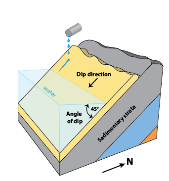 Figure 9.1.3: A schematic diagram to illustrate the concepts of dip and dip direction for a sequence of sedimentary strata.