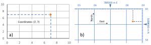 Figure T12: An example of coordinates (7, 7) plotted on a simple X-Y graph (a, left) and the same principle used to plot a point using UTM coordinates for zone 11 U in Calgary (b, right). Notice how not all the numbers labeled along the edge are written in full. Some values are abbreviated to save space on the map, e.g., the number 06 represents the grid line for easting 706000 m E, and the number 58 represents the grid line for northing 5658000 m N.