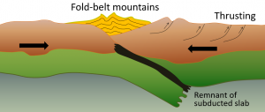 Figure 1.2.5: Configuration and processes of a continent-continent convergent boundary.