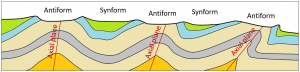 Figure 10.2.4: Example of the topography in an area of folded rocks that has been eroded.In this case the blue and green rocks are most resistant to erosion, and are represented by hills. The pale cream-coloured rocks are the least resistant to erosion, and are represented by valleys.