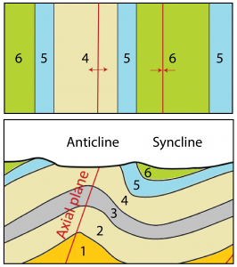 Figure 10.2.5: Plan view (top) and cross-section (bottom) of a portion of Figure 10.2.4. Numbers 1 to 6 refer to the relative ages of the layers, where 1 is the oldest and 6 is the youngest. The surface trace of the axial plane are shown for both the anticline and the syncline (red lines with arrows).
