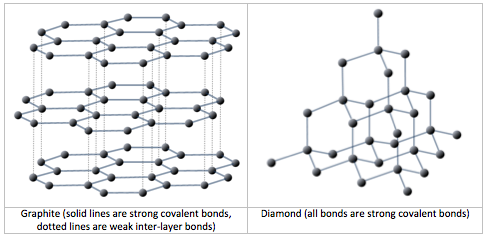Graphite has a mix of strong covalent bonds and weak inter-layer bonds. Diamonds only have strong covalent bonds