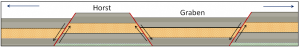 Figure 10.3.6: Depiction of graben and horst structures that form in extensional situations.All of the faults are normal faults.