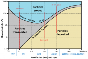 Figure 8.1.3: The Hjulström-Sundborg diagram showing the relationships between particle size and the tendency to be eroded, transported, or deposited at different current velocities. [Image Description]