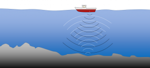 Figure 1.1.1: Depiction of a ship-borne acoustic depth sounder. The instrument emits a sound (black arcs) that bounces off the seafloor and returns to the surface (white arcs). The travel time is proportional to the water depth.