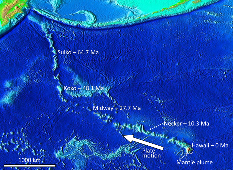 Figure 1.1.6: The ages of the Hawaiian Islands and the Emperor Seamounts in relation to the location of the Hawaiian mantle plume.