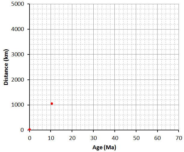 Figure 1.1.7: Graph of hot spot volcano age (millions of years, Ma) against distance (km).