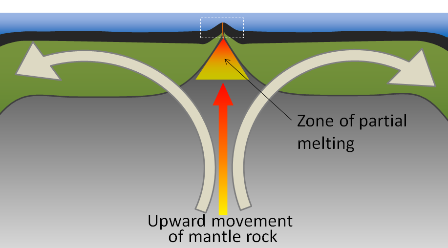 Figure 1.2.2: The general processes that take place at a divergent boundary.