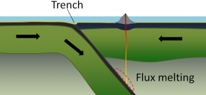 Figure 1.2.3: Configuration and processes of an ocean-ocean convergent boundary.
