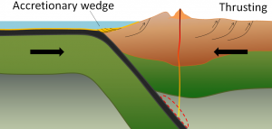 Figure 1.2.4: Configuration and processes of an ocean-continent convergent boundary.