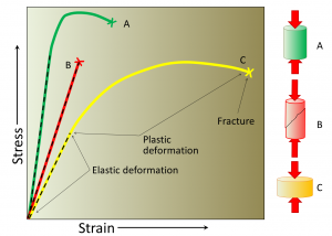 Figure 10.1.2: The varying types of response of geological materials to stress.The straight dashed parts are elastic strain and the curved parts are plastic strain.In each case the X marks where the material fractures. A, the strongest material, deforms relatively little and breaks at a high stress level.B, strong but brittle, shows no plastic deformation and breaks after relatively little elastic deformation.C, the most deformable, breaks only after significant elastic and plastic strain. The three deformation diagrams on the right show A and C before breaking and B after breaking.