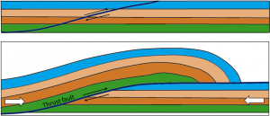 Figure 10.3.7: Depiction a thrust fault. Top: prior to faulting. Bottom: after significant fault offset.