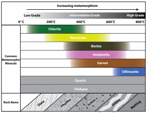 Figure 6.4.1: Metamorphic grades, commFigure 6.2.5: Metamorphic grades, common metamorphic index minerals, and corresponding rock names for a mudrock protolith under increasing metamorphism (increasing temperature and pressure).