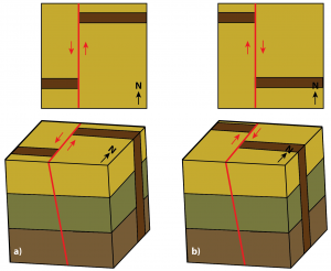 Strike-slip faults in block model and plan view