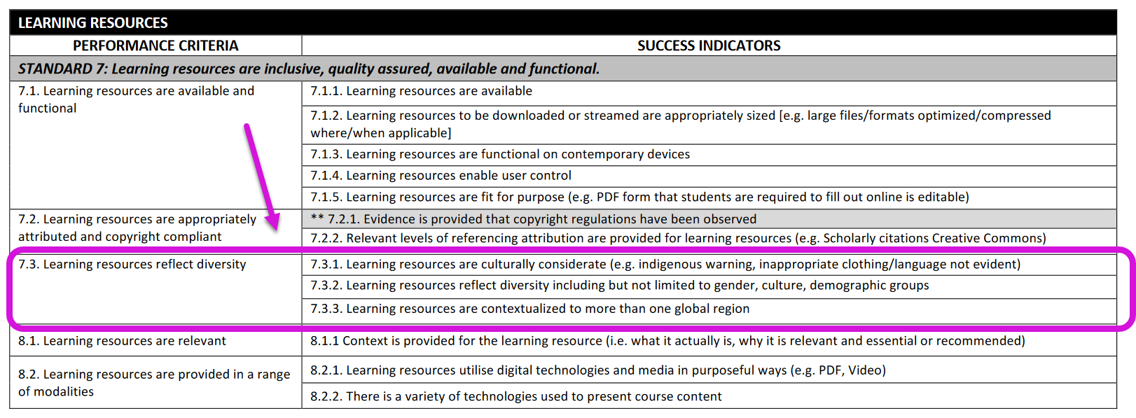 The pictures is an excerpt from the ASCILITE technology-enhanced learning accreditation scheme (standard 7.3) that list 7.3.1 Learning resources are culturally considerate; 7.3.2 Learning resources reflect diversity including but not limited to gender, culture, demographic groups, and 7.3.3 Learning Resources are contextualized to more than one global region.