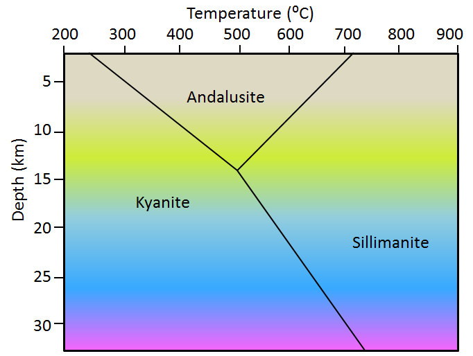 Figure 6.1.1: The temperature and pressure stability fields of the three polymorphs of Al2SiO5 (Pressure is equivalent to depth). Kyanite is stable at low to moderate temperatures and low to high pressures, andalusite at moderate temperatures and low pressures, and sillimanite at higher temperatures.)