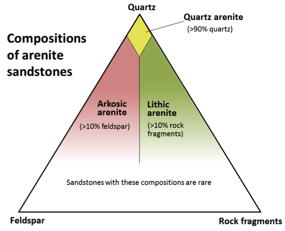 Figure 5.3.5: A compositional triangle for arenite sandstones, with the three most common components of sand-sized grains: quartz, feldspar, and rock fragments. Arenites have less than 15% silt or clay. Sandstones with more than 15% silt and clay are called wackes (e.g., quartz wacke, lithic wacke).