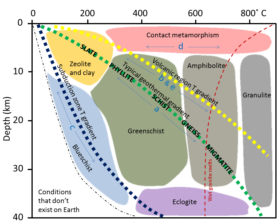 Figure 6.1.7: Types of metamorphism shown in the context of depth and temperature under different conditions. The metamorphic rocks formed from mudrock under regional metamorphosis with a typical geothermal gradient are listed. The letters a through e correspond with those shown in Figures 6.1.4 to 6.1.6.